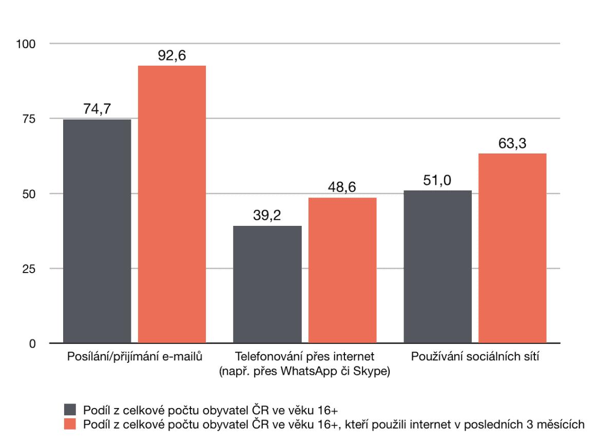75 % obyvatel ČR používá email, naproti tomu jen 51 % obyvatel ČR používá sociální sítě.